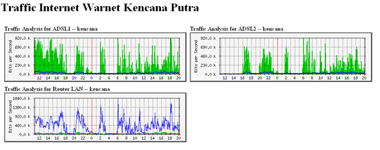 Traffic Internet Warnet Kencana Putra